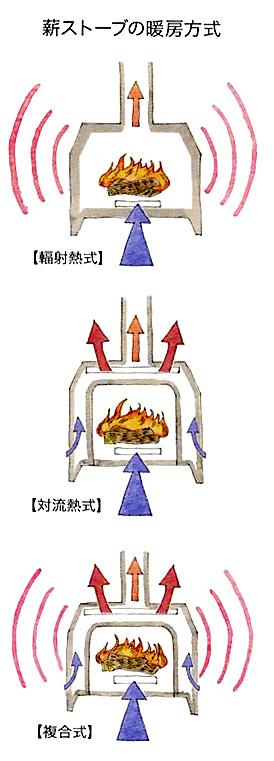 ストーブの種類3